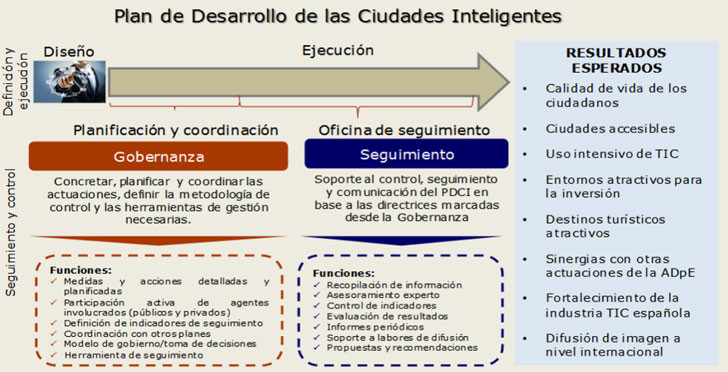 Plan de Desarrollo de las Ciudades Inteligentes